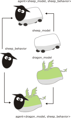 Merging dragon model with sheep model